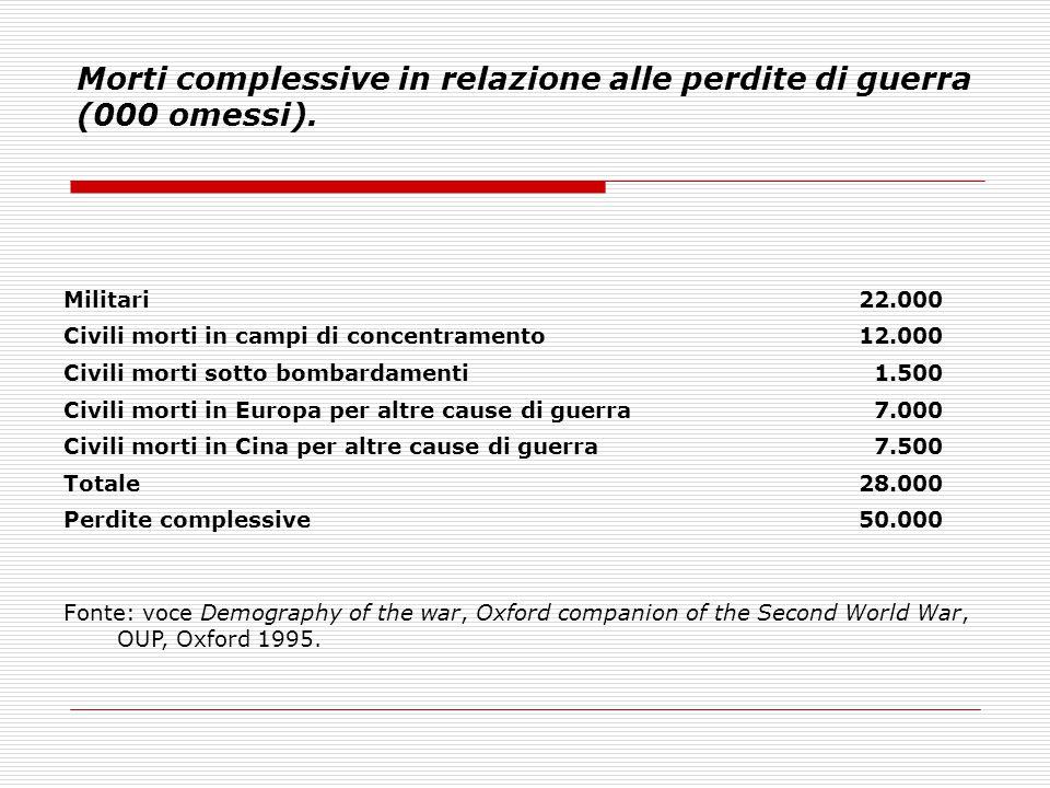Morti complessive in relazione alle perdite di guerra (000 omessi). Militari22.000 Civili morti in campi di concentramento12.000 Civili morti sotto bo