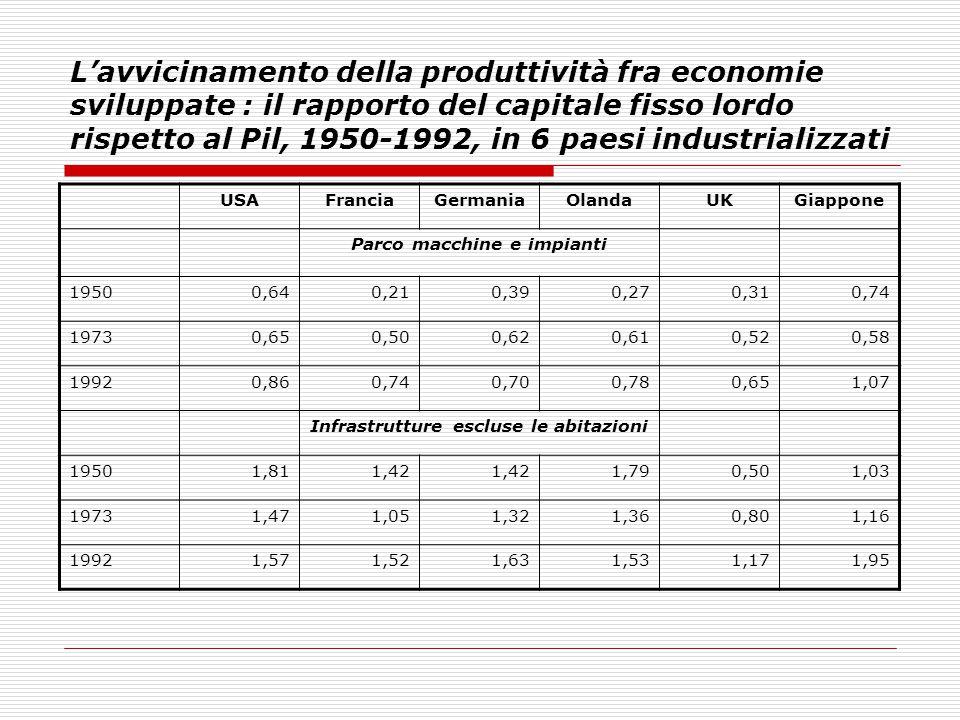 L'avvicinamento della produttività fra economie sviluppate : il rapporto del capitale fisso lordo rispetto al Pil, 1950-1992, in 6 paesi industrializz