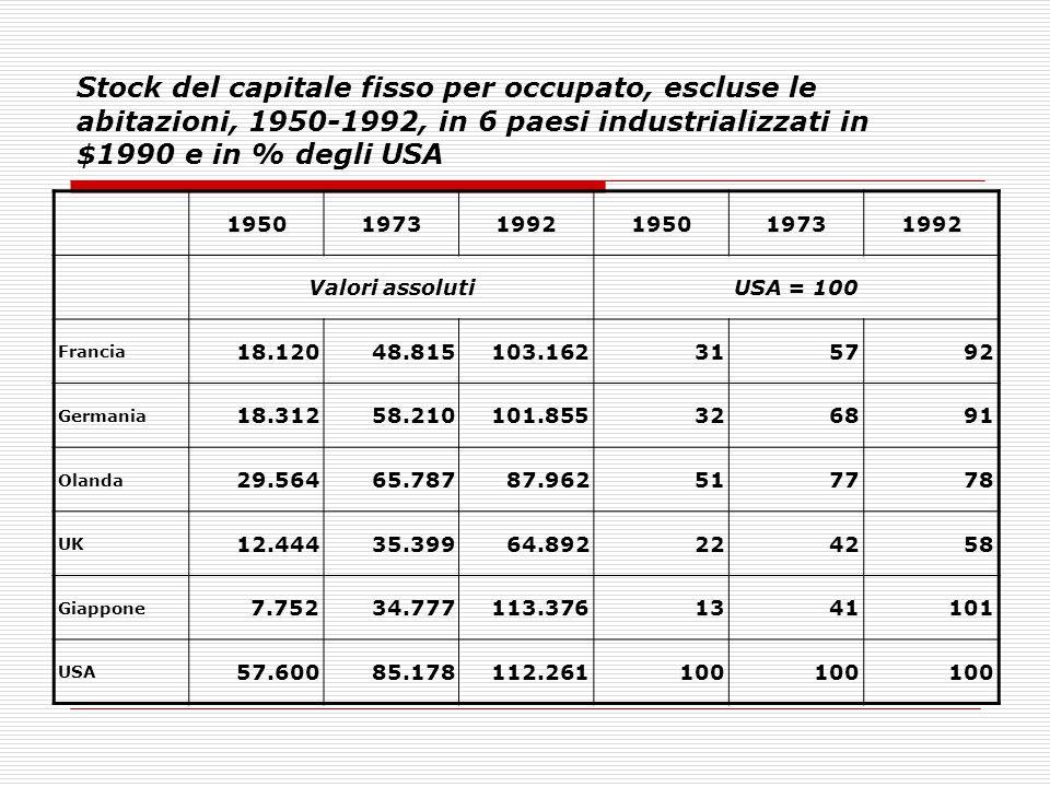 Stock del capitale fisso per occupato, escluse le abitazioni, 1950-1992, in 6 paesi industrializzati in $1990 e in % degli USA 19501973199219501973199