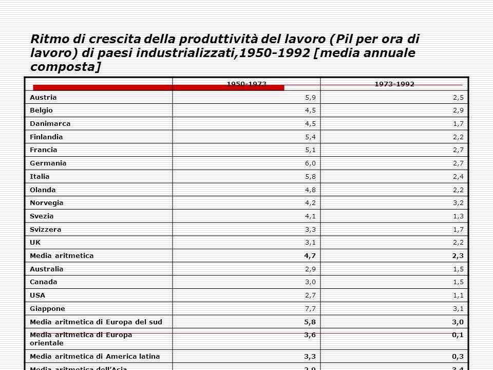 Ritmo di crescita della produttività del lavoro (Pil per ora di lavoro) di paesi industrializzati,1950-1992 [media annuale composta] 1950-19731973-199