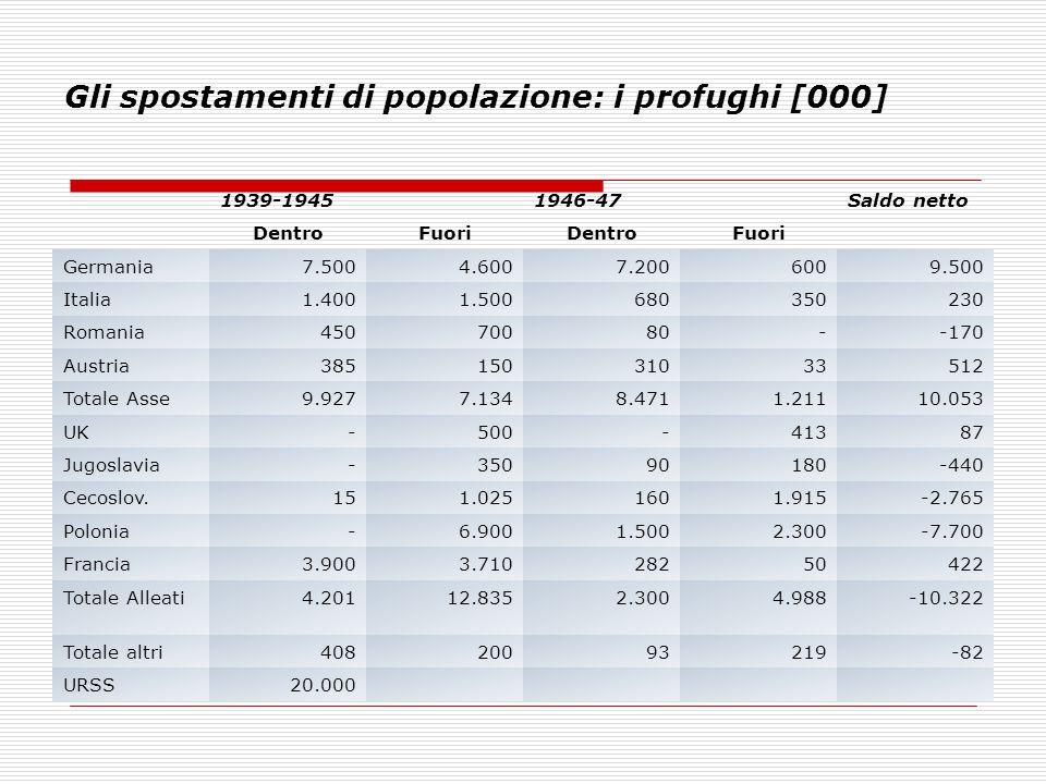 Gli spostamenti di popolazione: i profughi [000] 1939-19451946-47Saldo netto DentroFuoriDentroFuori Germania7.5004.6007.2006009.500 Italia1.4001.50068