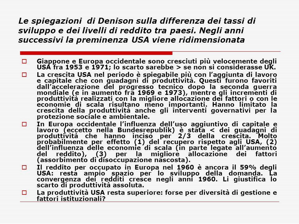 Le spiegazioni di Denison sulla differenza dei tassi di sviluppo e dei livelli di reddito tra paesi. Negli anni successivi la preminenza USA viene rid
