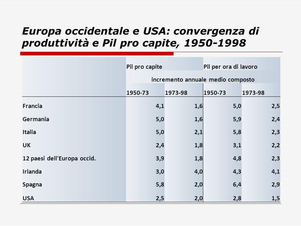 Europa occidentale e USA: convergenza di produttività e Pil pro capite, 1950-1998 Pil pro capitePil per ora di lavoro incremento annuale medio compost