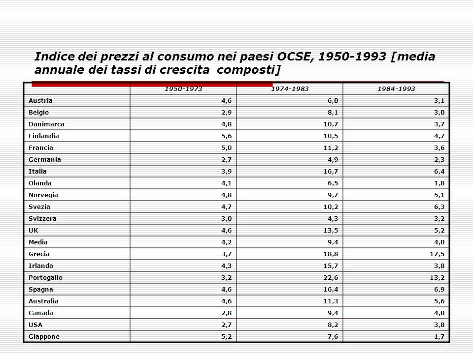 Indice dei prezzi al consumo nei paesi OCSE, 1950-1993 [media annuale dei tassi di crescita composti] 1950-19731974-19831984-1993 Austria4,66,03,1 Bel