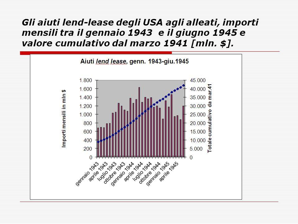 Gli aiuti lend-lease degli USA agli alleati, importi mensili tra il gennaio 1943 e il giugno 1945 e valore cumulativo dal marzo 1941 [mln. $].