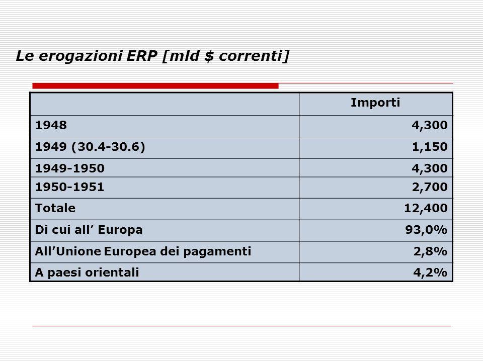 Le erogazioni ERP [mld $ correnti] Importi 19484,300 1949 (30.4-30.6)1,150 1949-19504,300 1950-19512,700 Totale12,400 Di cui all' Europa93,0% All'Unio