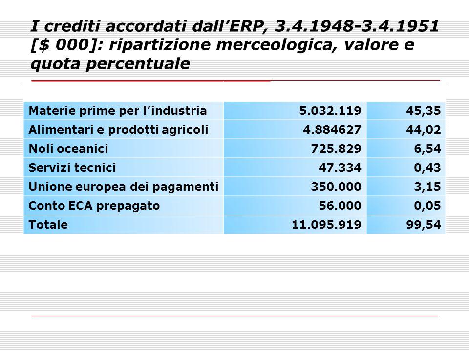 I crediti accordati dall'ERP, 3.4.1948-3.4.1951 [$ 000]: ripartizione merceologica, valore e quota percentuale % Materie prime per l'industria5.032.11
