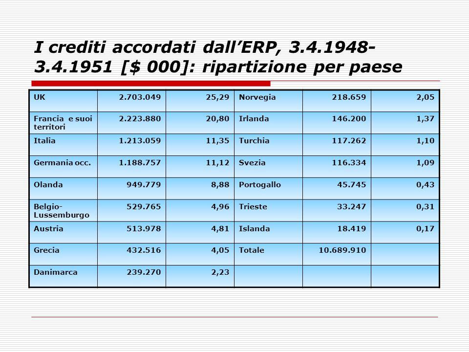 I crediti accordati dall'ERP, 3.4.1948- 3.4.1951 [$ 000]: ripartizione per paese UK2.703.04925,29Norvegia218.6592,05 Francia e suoi territori 2.223.88