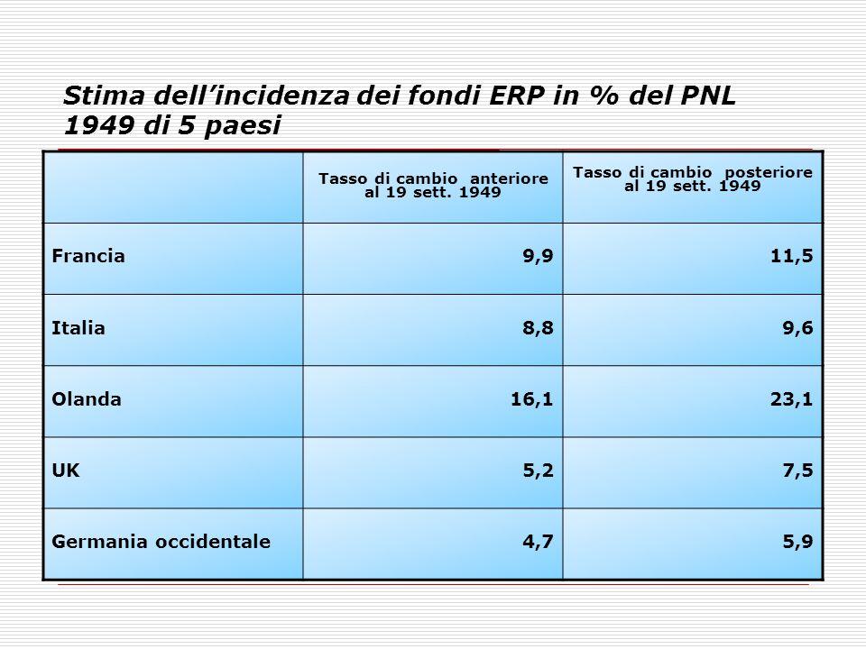 Stima dell'incidenza dei fondi ERP in % del PNL 1949 di 5 paesi Tasso di cambio anteriore al 19 sett. 1949 Tasso di cambio posteriore al 19 sett. 1949