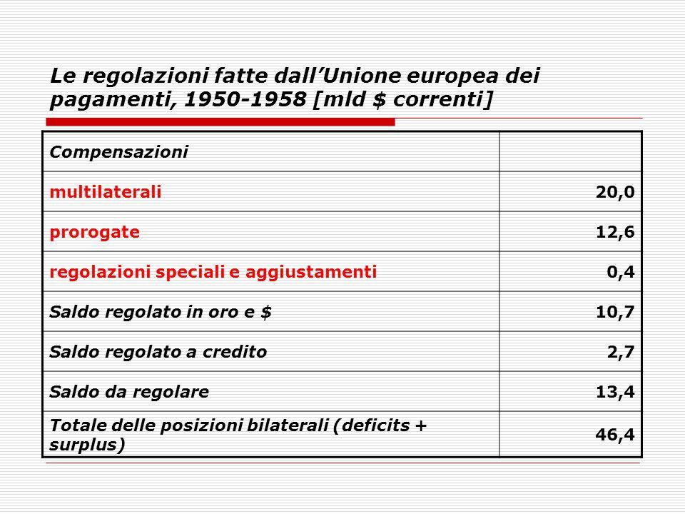 Le regolazioni fatte dall'Unione europea dei pagamenti, 1950-1958 [mld $ correnti] Compensazioni multilaterali20,0 prorogate12,6 regolazioni speciali