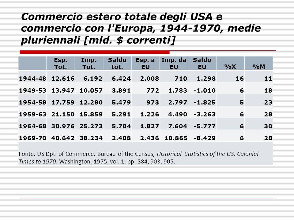 Commercio estero totale degli USA e commercio con l'Europa, 1944-1970, medie pluriennali [mld. $ correnti] Esp. Tot. Imp. Tot. Saldo tot. Esp. a EU Im