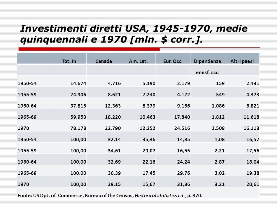 Investimenti diretti USA, 1945-1970, medie quinquennali e 1970 [mln. $ corr.]. Tot. inCanadaAm. Lat.Eur. Occ.DipendenzeAltri paesi emisf. occ. 1950-54