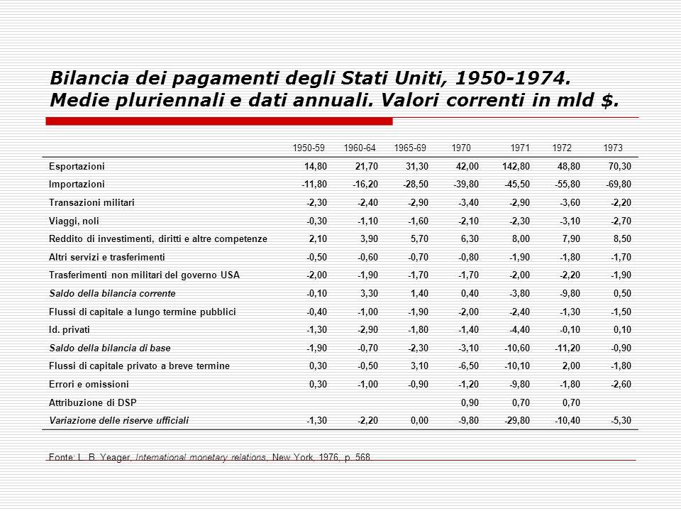 Bilancia dei pagamenti degli Stati Uniti, 1950-1974. Medie pluriennali e dati annuali. Valori correnti in mld $. 1950-591960-641965-691970197119721973