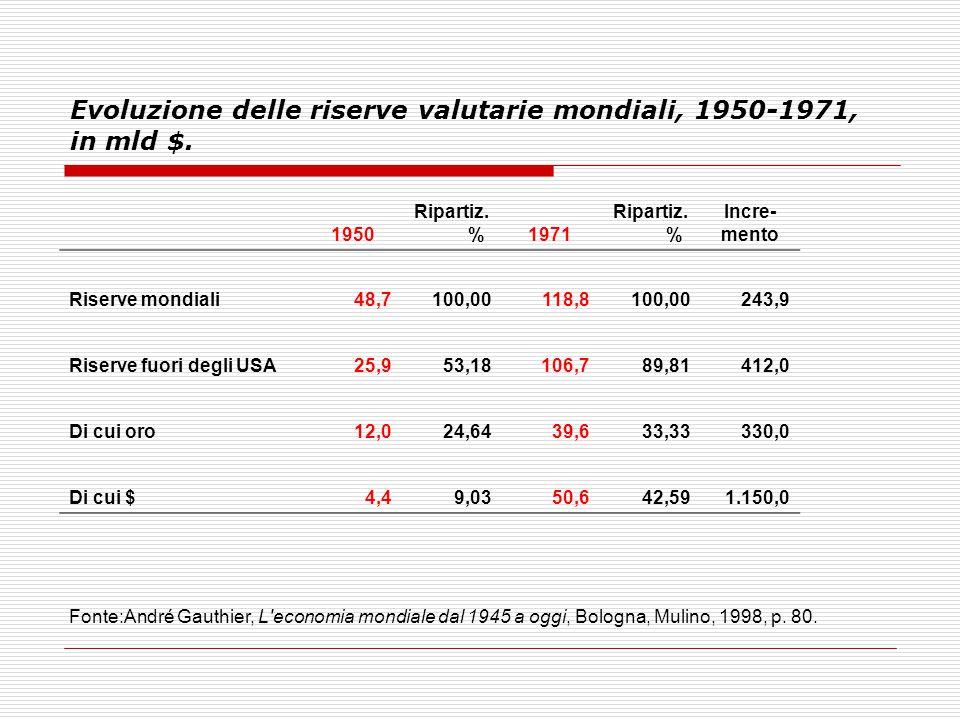 Evoluzione delle riserve valutarie mondiali, 1950-1971, in mld $. 1950 Ripartiz. %1971 Ripartiz. % Incre- mento Riserve mondiali48,7100,00118,8100,002