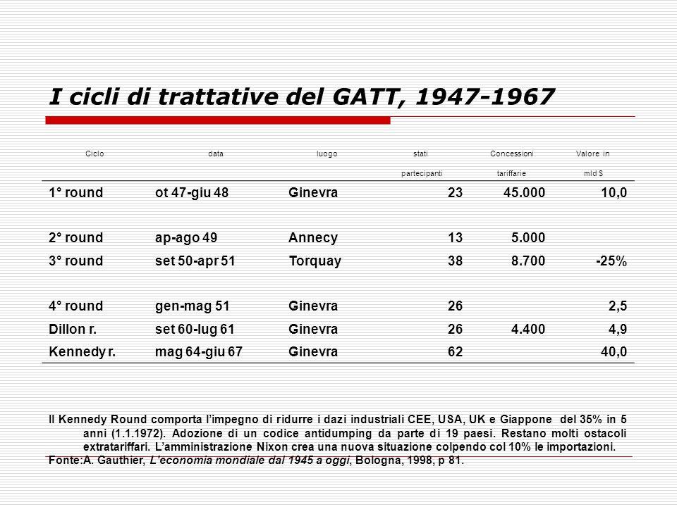 I cicli di trattative del GATT, 1947-1967 CiclodataluogostatiConcessioniValore in partecipantitariffariemld $ 1° roundot 47-giu 48Ginevra2345.00010,0
