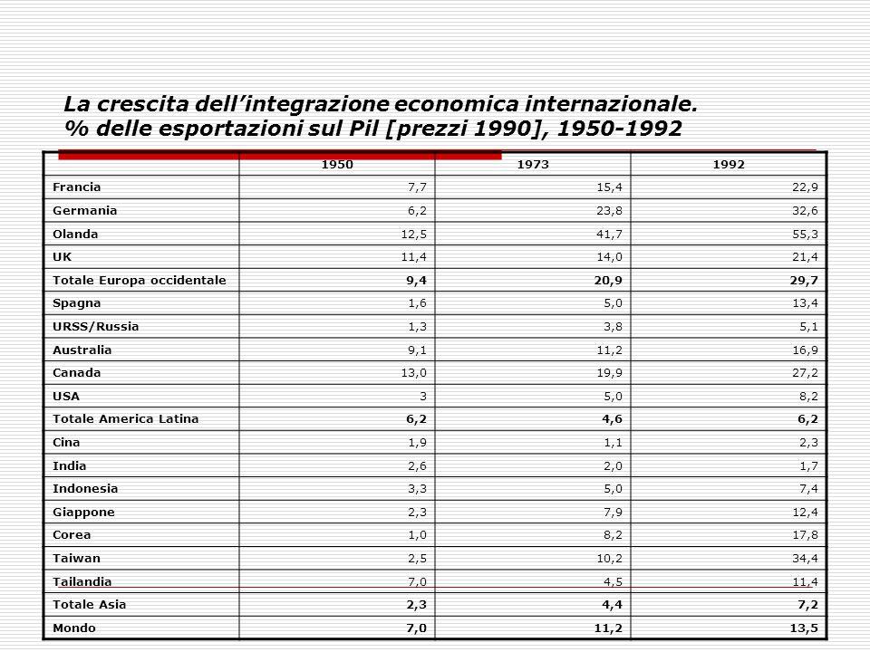 La crescita dell'integrazione economica internazionale. % delle esportazioni sul Pil [prezzi 1990], 1950-1992 195019731992 Francia7,715,422,9 Germania