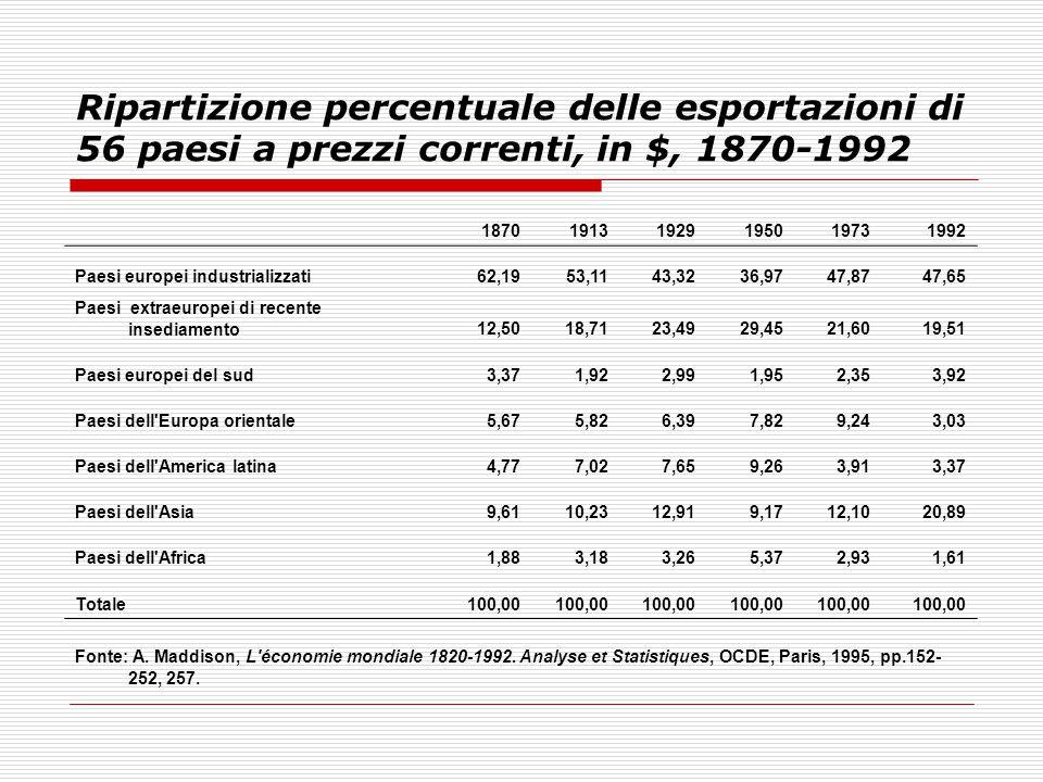 Ripartizione percentuale delle esportazioni di 56 paesi a prezzi correnti, in $, 1870-1992 187019131929195019731992 Paesi europei industrializzati62,1