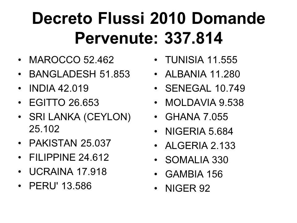 Decreto Flussi 2010 Domande Pervenute: 337.814 MAROCCO 52.462 BANGLADESH 51.853 INDIA 42.019 EGITTO 26.653 SRI LANKA (CEYLON) 25.102 PAKISTAN 25.037 F