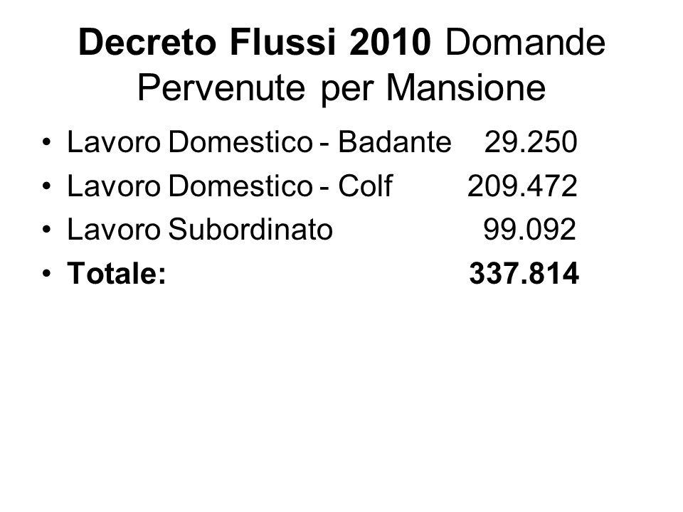 Decreto Flussi 2010 Domande Pervenute per Mansione Lavoro Domestico - Badante 29.250 Lavoro Domestico - Colf 209.472 Lavoro Subordinato 99.092 Totale: 337.814