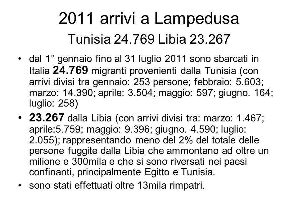 2011 arrivi a Lampedusa Tunisia 24.769 Libia 23.267 dal 1° gennaio fino al 31 luglio 2011 sono sbarcati in Italia 24.769 migranti provenienti dalla Tunisia (con arrivi divisi tra gennaio: 253 persone; febbraio: 5.603; marzo: 14.390; aprile: 3.504; maggio: 597; giugno.