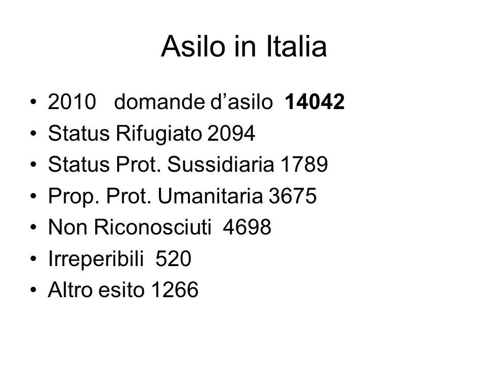 Asilo in Italia 2010 domande d'asilo 14042 Status Rifugiato 2094 Status Prot.