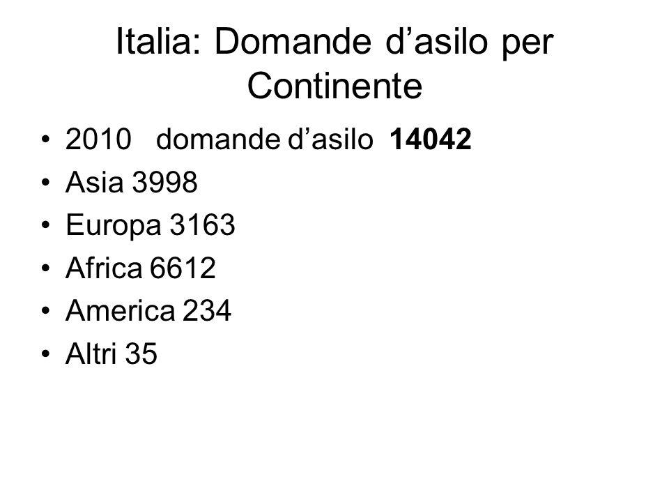 Italia: Domande d'asilo per Continente 2010 domande d'asilo 14042 Asia 3998 Europa 3163 Africa 6612 America 234 Altri 35
