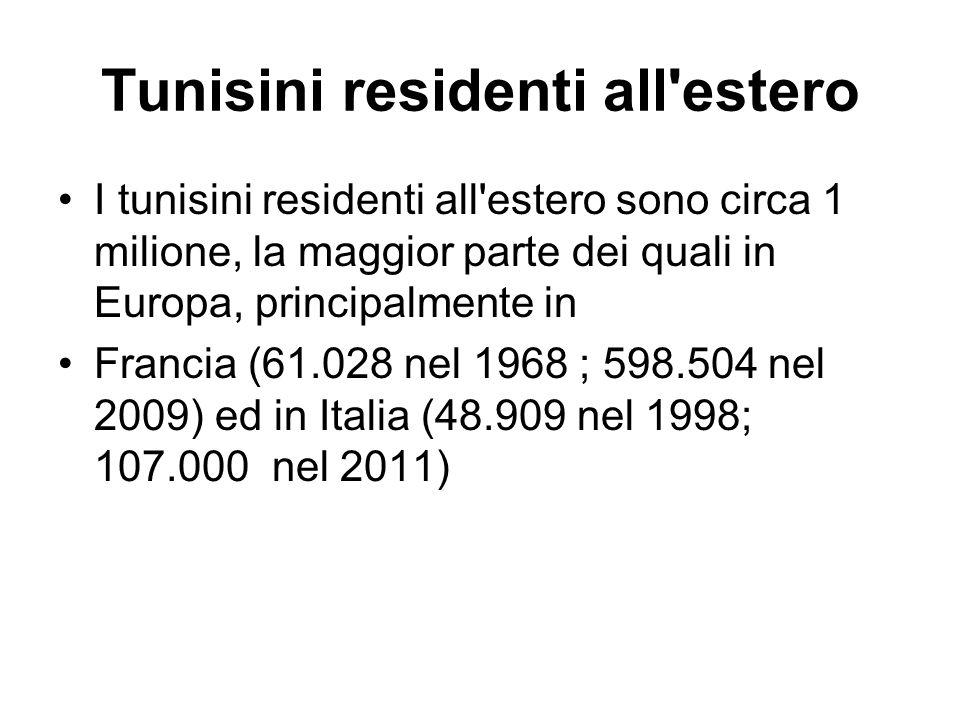 Tunisini residenti all estero I tunisini residenti all estero sono circa 1 milione, la maggior parte dei quali in Europa, principalmente in Francia (61.028 nel 1968 ; 598.504 nel 2009) ed in Italia (48.909 nel 1998; 107.000 nel 2011)