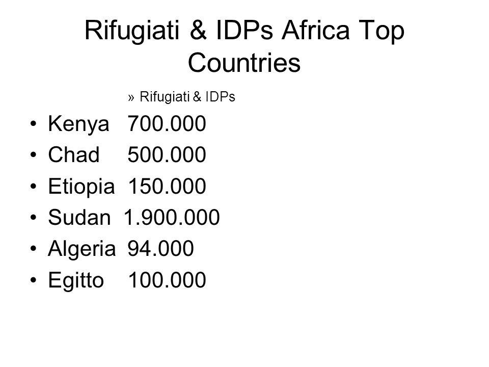 Rifugiati & IDPs Africa Top Countries »Rifugiati & IDPs Kenya 700.000 Chad 500.000 Etiopia150.000 Sudan 1.900.000 Algeria 94.000 Egitto100.000