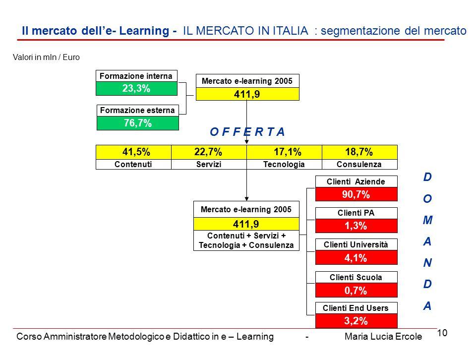 10 Il mercato dell'e- Learning - IL MERCATO IN ITALIA : segmentazione del mercato Corso Amministratore Metodologico e Didattico in e – Learning - Maria Lucia Ercole 411,9 Mercato e-learning 2005 Formazione esterna 76,7% Formazione interna 23,3% 41,5% Contenuti 22,7% Servizi 17,1% Tecnologia 18,7% Consulenza Clienti Università 4,1% Clienti PA 1,3% Clienti Aziende 90,7% Clienti Scuola 0,7% Clienti End Users 3,2% 411,9 Contenuti + Servizi + Tecnologia + Consulenza Mercato e-learning 2005 Valori in mln / Euro DOMANDADOMANDA O F F E R T A