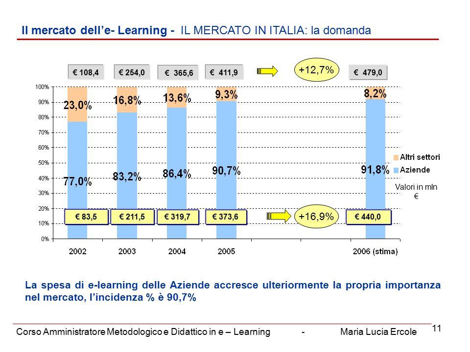 11 Il mercato dell'e- Learning - IL MERCATO IN ITALIA: la domanda Corso Amministratore Metodologico e Didattico in e – Learning - Maria Lucia Ercole € 254,0 € 365,6 Valori in mln € € 211,5 +16,9% +12,7% € 108,4 € 83,5 € 411,9 € 373,6€ 440,0 € 479,0 € 319,7 La spesa di e-learning delle Aziende accresce ulteriormente la propria importanza nel mercato, l'incidenza % è 90,7%