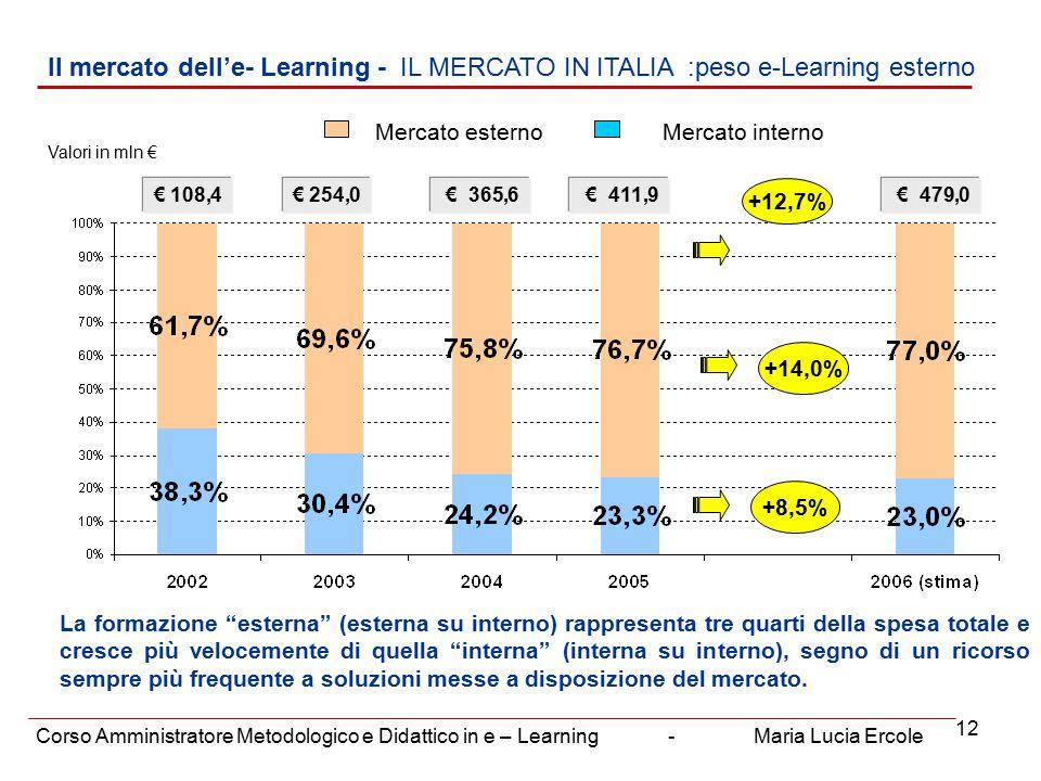 12 Il mercato dell'e- Learning - IL MERCATO IN ITALIA :peso e-Learning esterno Corso Amministratore Metodologico e Didattico in e – Learning - Maria Lucia Ercole Valori in mln € € 254,0 € 365,6€ 108,4 Mercato esternoMercato interno +14,0% +12,7% +8,5% € 411,9 € 479,0 La formazione esterna (esterna su interno) rappresenta tre quarti della spesa totale e cresce più velocemente di quella interna (interna su interno), segno di un ricorso sempre più frequente a soluzioni messe a disposizione del mercato.