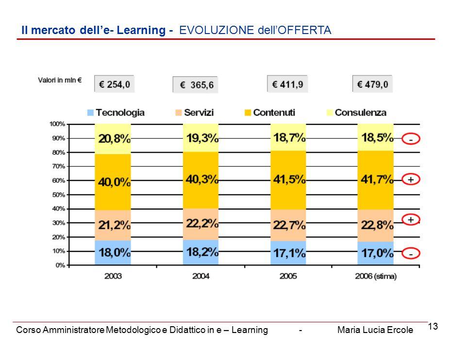 13 Il mercato dell'e- Learning - EVOLUZIONE dell'OFFERTA Corso Amministratore Metodologico e Didattico in e – Learning - Maria Lucia Ercole