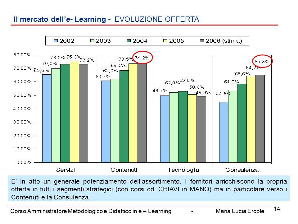 14 Il mercato dell'e- Learning - EVOLUZIONE OFFERTA Corso Amministratore Metodologico e Didattico in e – Learning - Maria Lucia Ercole E' in atto un generale potenziamento dell'assortimento.