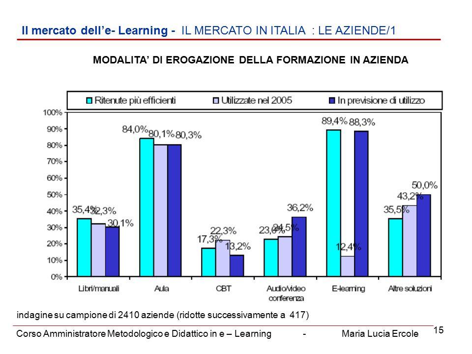 15 Il mercato dell'e- Learning - IL MERCATO IN ITALIA : LE AZIENDE/1 Corso Amministratore Metodologico e Didattico in e – Learning - Maria Lucia Ercole MODALITA' DI EROGAZIONE DELLA FORMAZIONE IN AZIENDA indagine su campione di 2410 aziende (ridotte successivamente a 417)