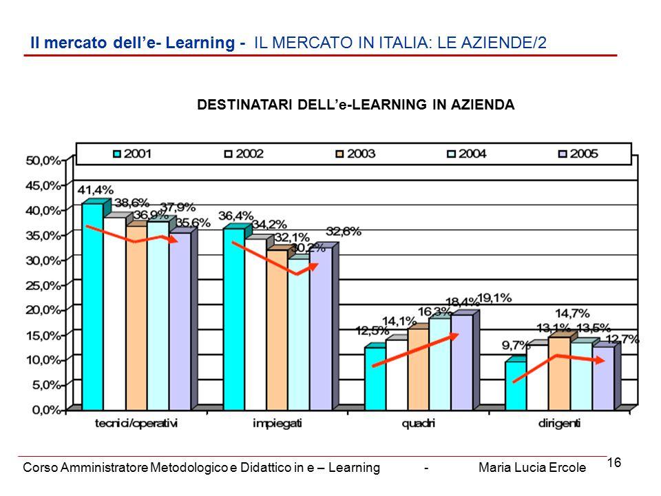 16 Il mercato dell'e- Learning - IL MERCATO IN ITALIA: LE AZIENDE/2 Corso Amministratore Metodologico e Didattico in e – Learning - Maria Lucia Ercole DESTINATARI DELL'e-LEARNING IN AZIENDA