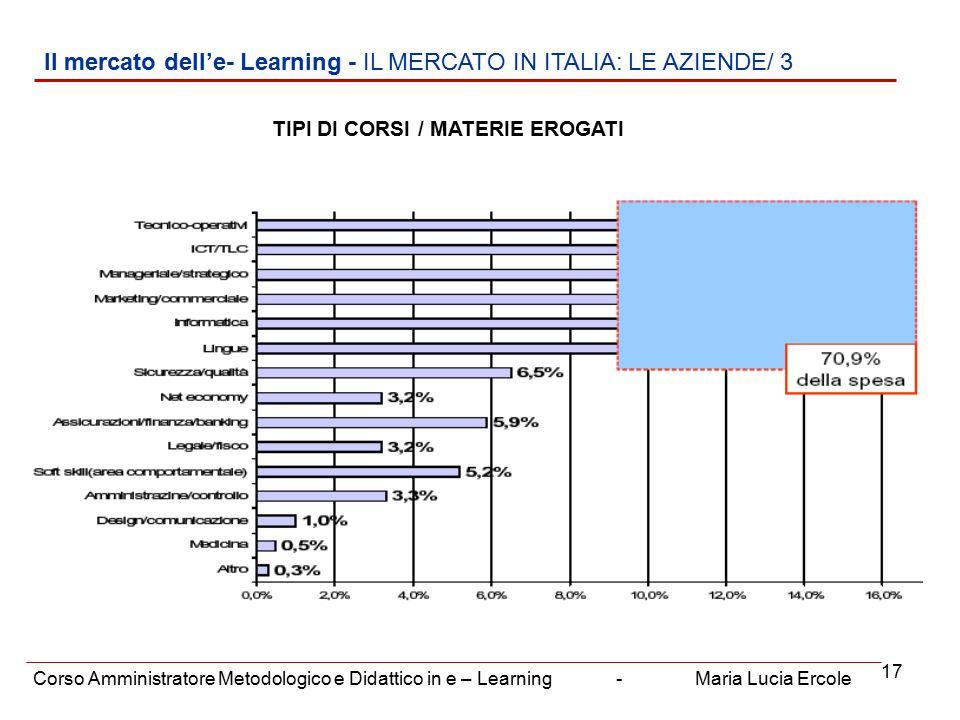 17 Il mercato dell'e- Learning - IL MERCATO IN ITALIA: LE AZIENDE/ 3 Corso Amministratore Metodologico e Didattico in e – Learning - Maria Lucia Ercole TIPI DI CORSI / MATERIE EROGATI