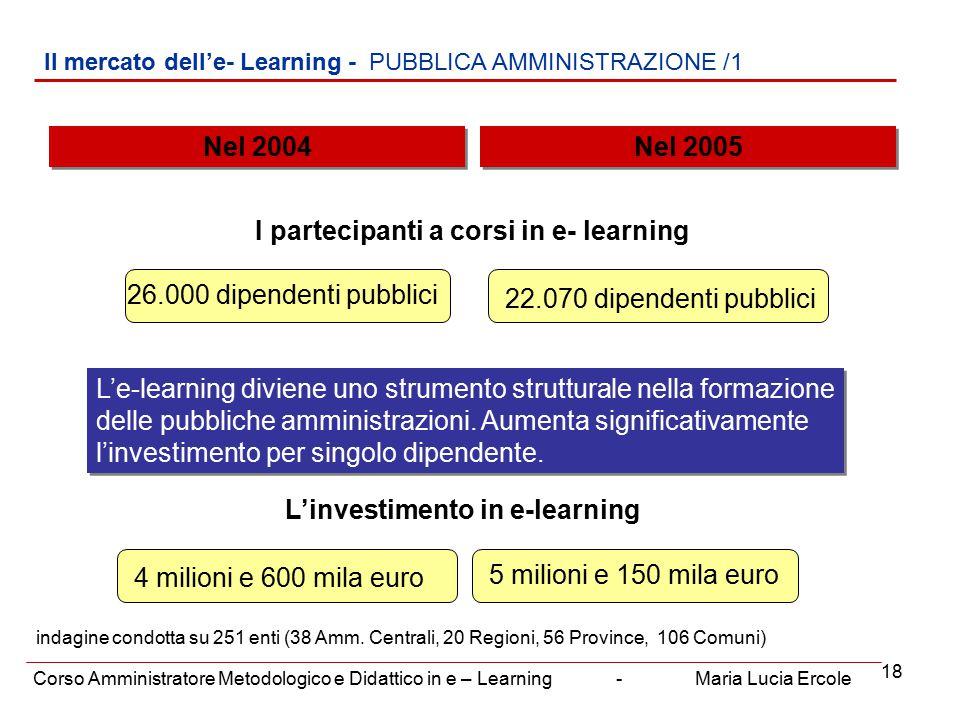 18 Il mercato dell'e- Learning - PUBBLICA AMMINISTRAZIONE /1 Corso Amministratore Metodologico e Didattico in e – Learning - Maria Lucia Ercole Nel 2004 4 milioni e 600 mila euro Nel 2005 L'e-learning diviene uno strumento strutturale nella formazione delle pubbliche amministrazioni.