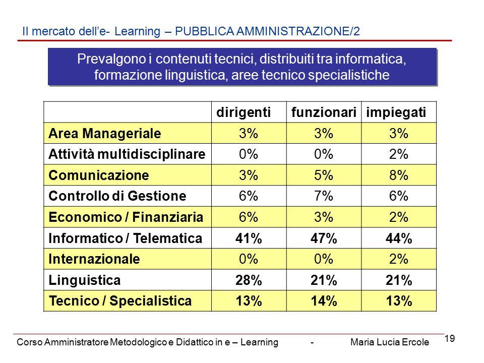19 Il mercato dell'e- Learning – PUBBLICA AMMINISTRAZIONE/2 Corso Amministratore Metodologico e Didattico in e – Learning - Maria Lucia Ercole Prevalgono i contenuti tecnici, distribuiti tra informatica, formazione linguistica, aree tecnico specialistiche dirigentifunzionariimpiegati Area Manageriale3% Attività multidisciplinare0% 2% Comunicazione3%5%8% Controllo di Gestione6%7%6% Economico / Finanziaria6%3%2% Informatico / Telematica41%47%44% Internazionale0% 2% Linguistica28%21% Tecnico / Specialistica13%14%13%