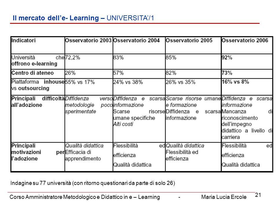 21 Il mercato dell'e- Learning – UNIVERSITA'/1 Corso Amministratore Metodologico e Didattico in e – Learning - Maria Lucia Ercole Indagine su 77 università (con ritorno questionari da parte di solo 26)