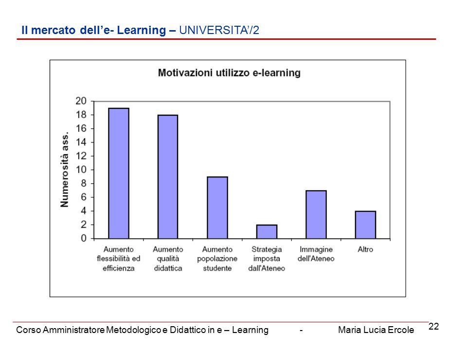 22 Il mercato dell'e- Learning – UNIVERSITA'/2 Corso Amministratore Metodologico e Didattico in e – Learning - Maria Lucia Ercole