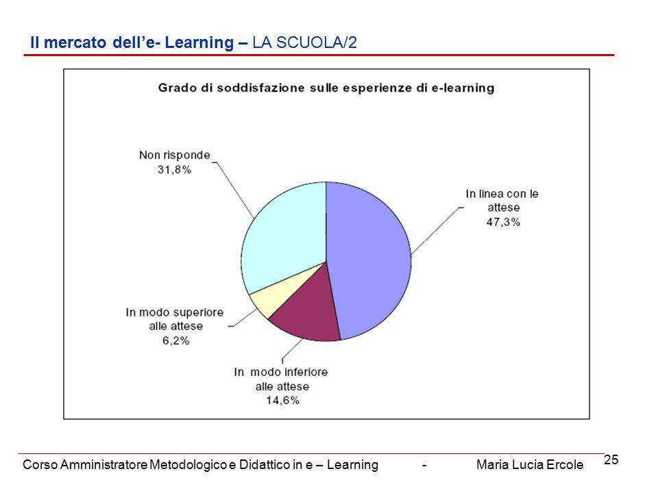 25 Il mercato dell'e- Learning – LA SCUOLA/2 Corso Amministratore Metodologico e Didattico in e – Learning - Maria Lucia Ercole