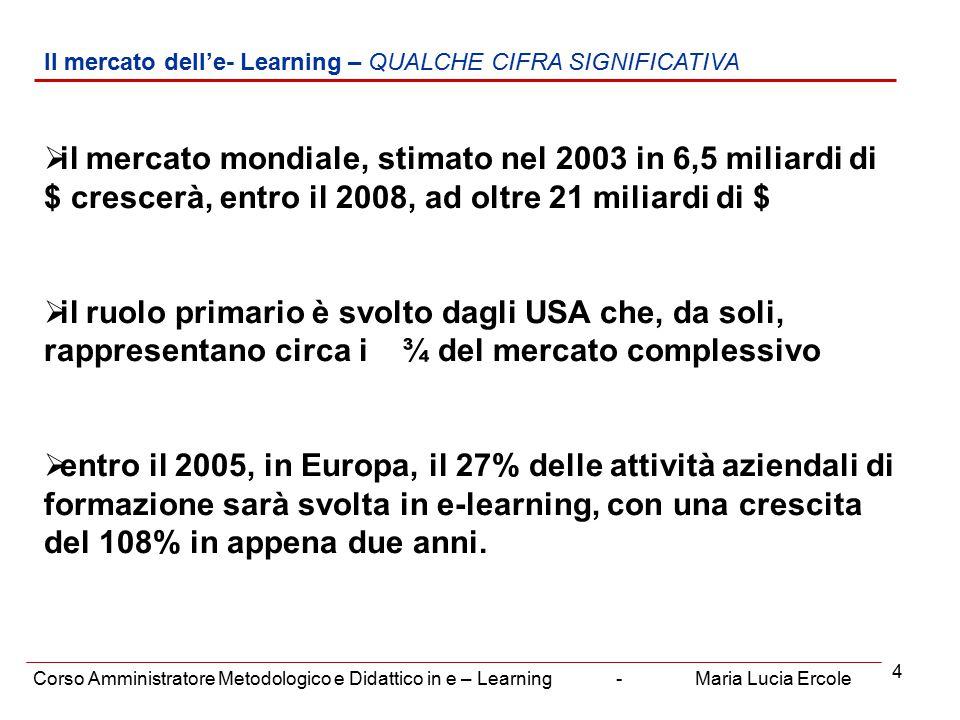 4 Il mercato dell'e- Learning – QUALCHE CIFRA SIGNIFICATIVA Corso Amministratore Metodologico e Didattico in e – Learning - Maria Lucia Ercole  il mercato mondiale, stimato nel 2003 in 6,5 miliardi di $ crescerà, entro il 2008, ad oltre 21 miliardi di $  il ruolo primario è svolto dagli USA che, da soli, rappresentano circa i ¾ del mercato complessivo  entro il 2005, in Europa, il 27% delle attività aziendali di formazione sarà svolta in e-learning, con una crescita del 108% in appena due anni.
