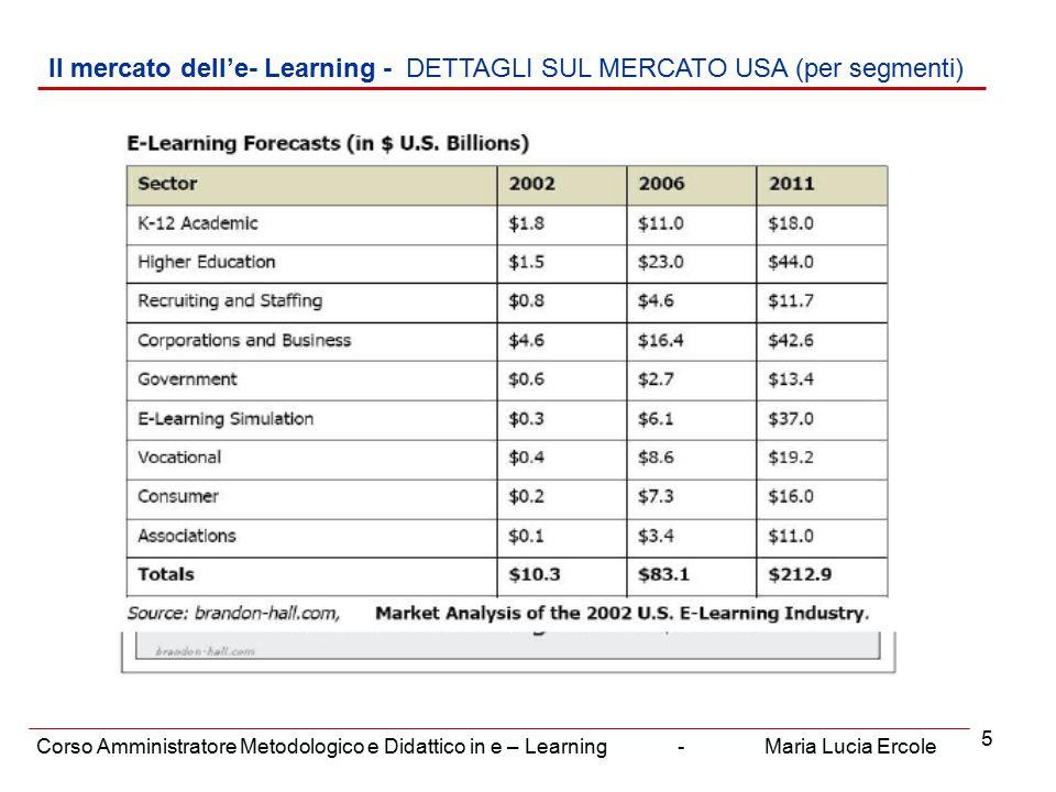 6 Il mercato dell'e- Learning – PREVISIONI PER IL MERCATO EUROPEO Corso Amministratore Metodologico e Didattico in e – Learning - Maria Lucia Ercole