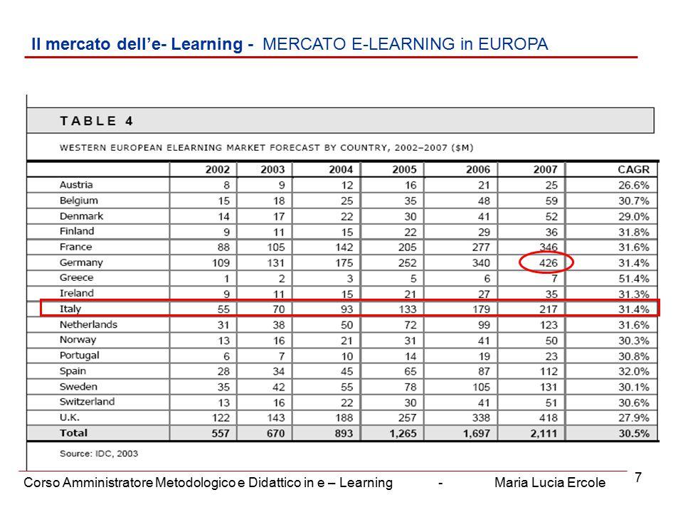 7 Il mercato dell'e- Learning - MERCATO E-LEARNING in EUROPA Corso Amministratore Metodologico e Didattico in e – Learning - Maria Lucia Ercole