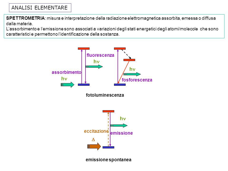 Contaminazione : in genere bassa Conservazione : trasformazione Se(IV) Se (VI), importante per analisi speciazione; adsorbimento pareti, ambiente acido.