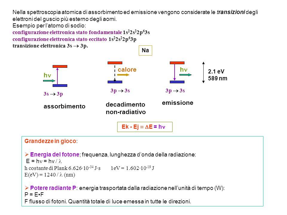n ( 2S+1 L J ) n: numero quantico principale (definisce il guscio degli elettroni di valenza).