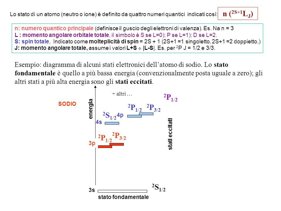 Intensità di una linea   EAN j  E = Ej - Ei = h : differenza di energia tra i livelli della transizione A : probabilità della transizione per l'emissione spontanea N j  Ne -Ej/kT : popolazione degli atomi nel livello più alto (ricordare: dipendendenza da T).