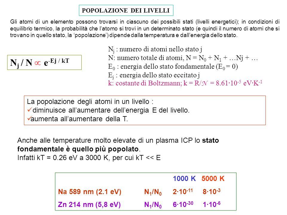 5 Effetto Zeeman.Sfrutta separazione sotto-livelli atomici (Mj) in un campo magnetico.