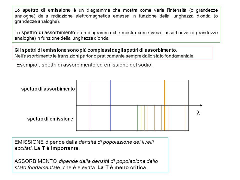 Spettro emissione di ArICP puro: line di emissione Ar I (oltre 200)* continuum: ricombinazione ione-elettrone.