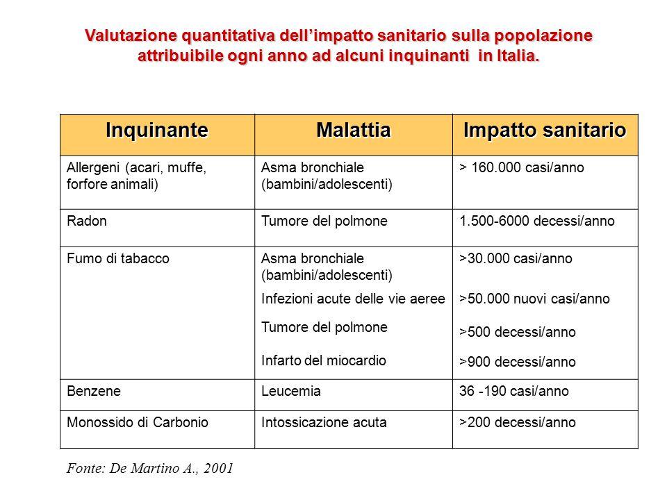InquinanteMalattia Impatto sanitario Allergeni (acari, muffe, forfore animali) Asma bronchiale (bambini/adolescenti) > 160.000 casi/anno RadonTumore d